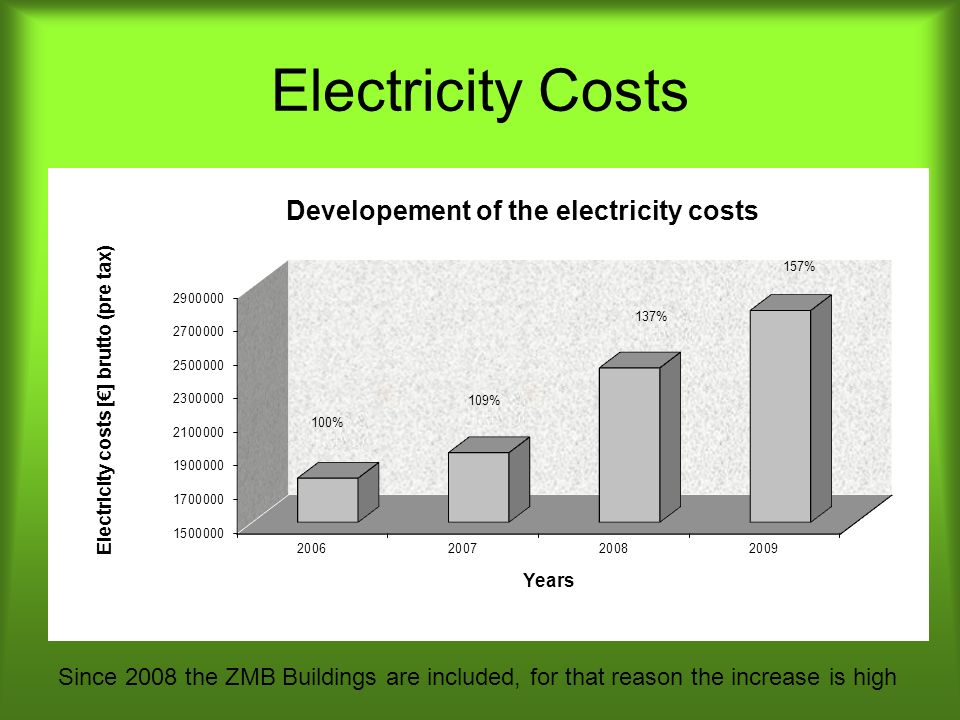 Electricity Costs 157% 137% 109% 100% Since 2008 the ZMB Buildings are included, for that reason the increase is high