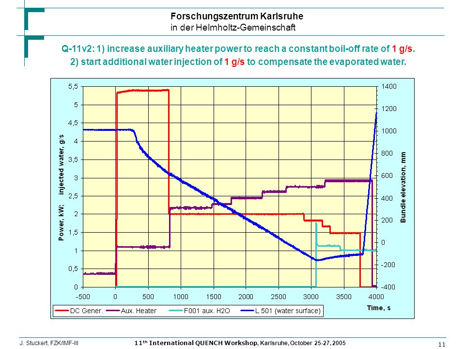 Forschungszentrum Karlsruhe in der Helmholtz-Gemeinschaft 11 J. Stuckert, FZK/IMF-III11 th International QUENCH Workshop, Karlsruhe, October 25-27, 20