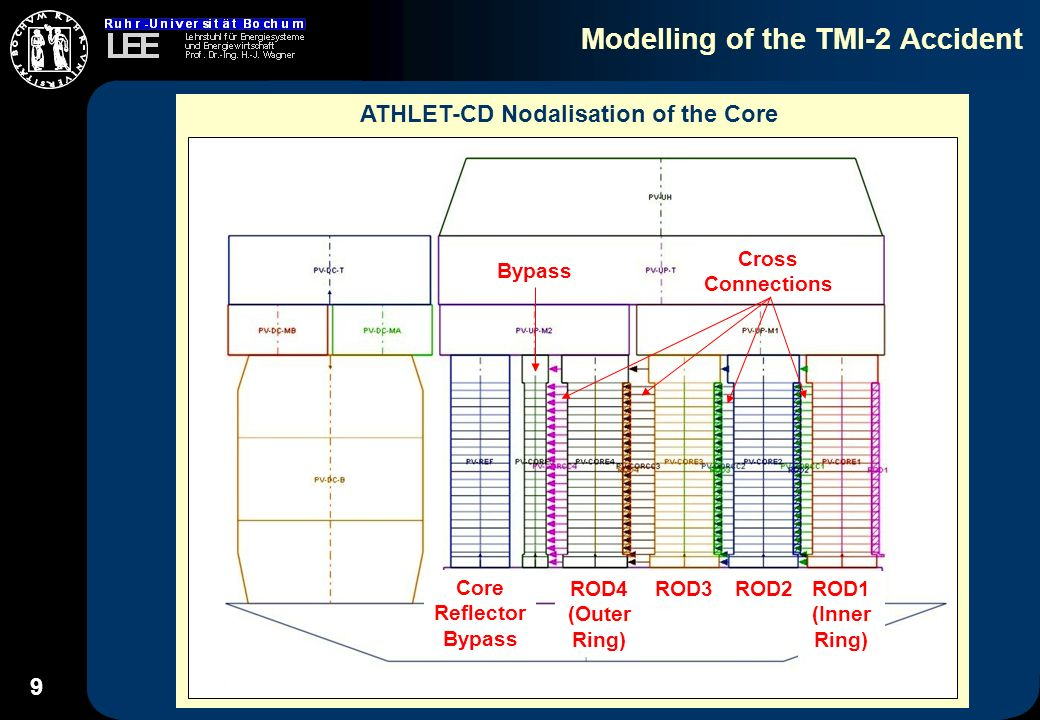 9 Modelling of the TMI-2 Accident ATHLET-CD Nodalisation of the Core ROD1 (Inner Ring) ROD2 ROD3 ROD4 (Outer Ring) Core Reflector Bypass Bypass Cross Connections