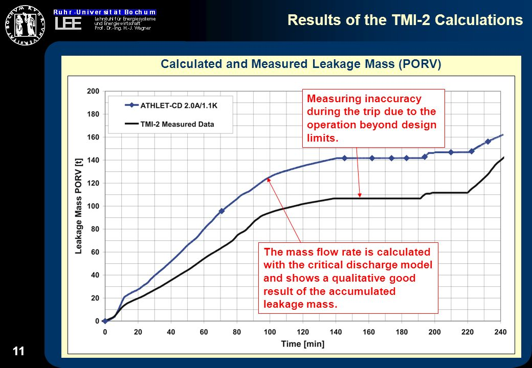 11 Results of the TMI-2 Calculations Calculated and Measured Leakage Mass (PORV) The mass flow rate is calculated with the critical discharge model and shows a qualitative good result of the accumulated leakage mass.