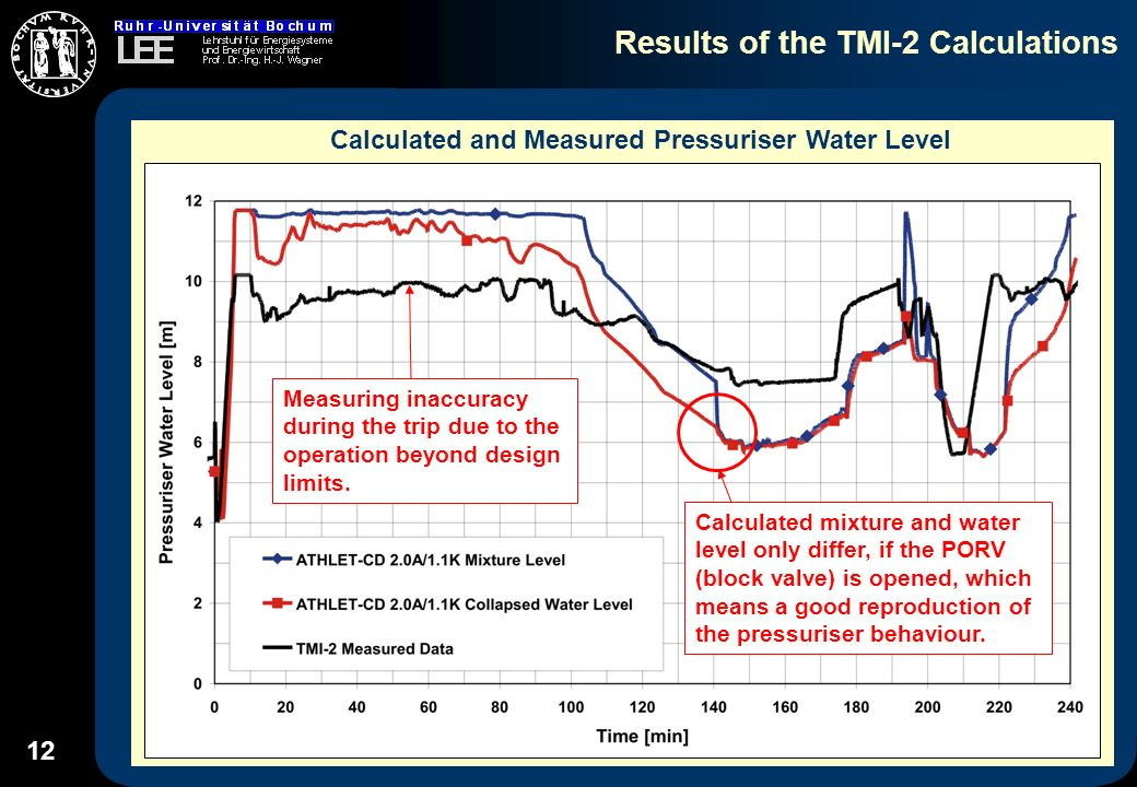 12 Results of the TMI-2 Calculations Calculated and Measured Pressuriser Water Level Calculated mixture and water level only differ, if the PORV (block valve) is opened, which means a good reproduction of the pressuriser behaviour.