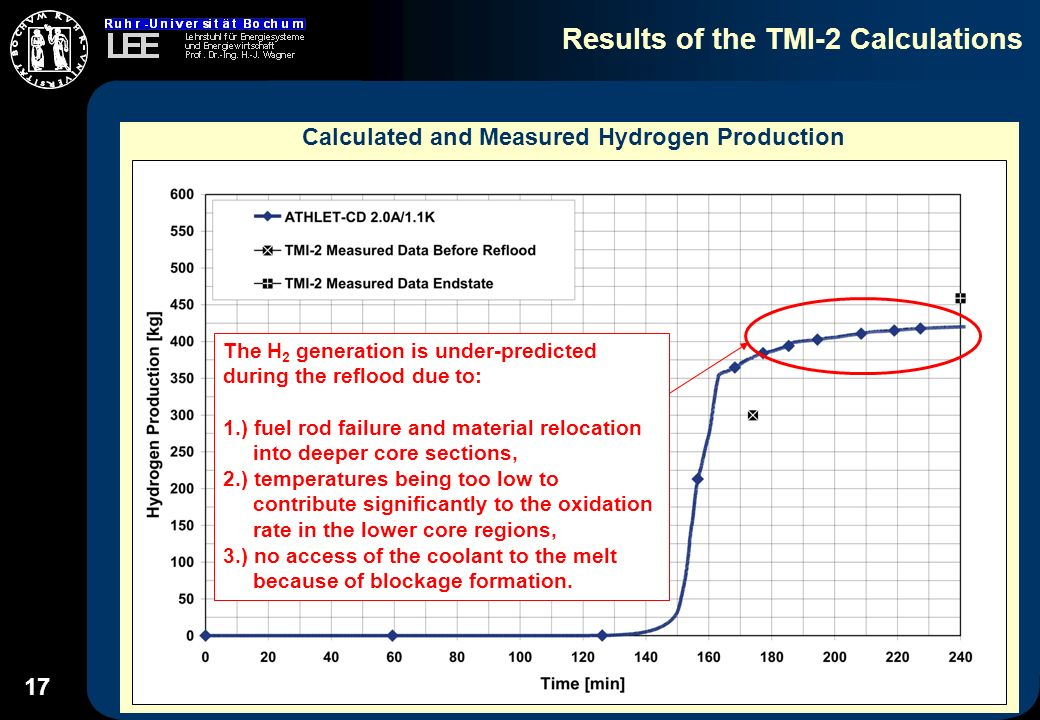 17 Results of the TMI-2 Calculations Calculated and Measured Hydrogen Production The H 2 generation is under-predicted during the reflood due to: 1.) fuel rod failure and material relocation into deeper core sections, 2.) temperatures being too low to contribute significantly to the oxidation rate in the lower core regions, 3.) no access of the coolant to the melt because of blockage formation.