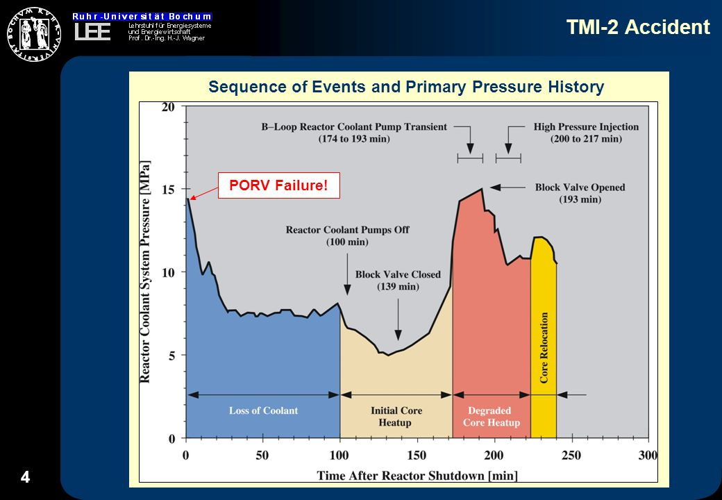 5 TMI-2 Accident Postulated Configurations of the TMI-2 Core Before Reflood (174 min) After Reflood and before Relocation (224 min) Endstate Configuration