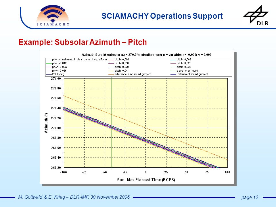 SCIAMACHY Operations Support M. Gottwald & E. Krieg – DLR-IMF, 30 November 2006 page 12 Example: Subsolar Azimuth – Pitch