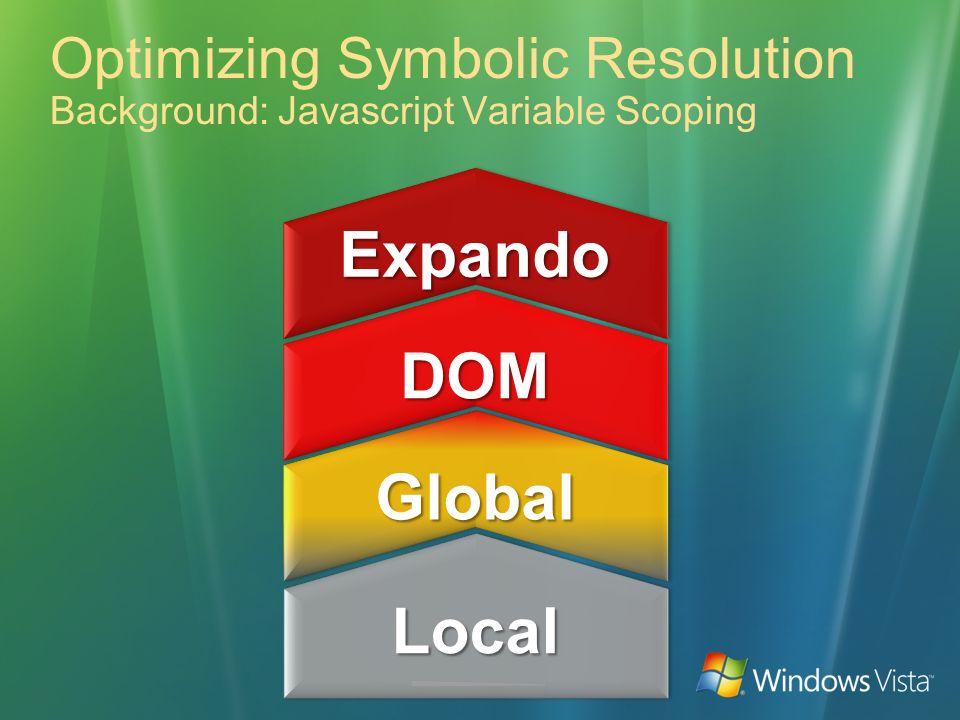Optimizing Symbolic Resolution Background: Javascript Variable Scoping LocalLocal GlobalGlobal DOMDOM ExpandoExpando