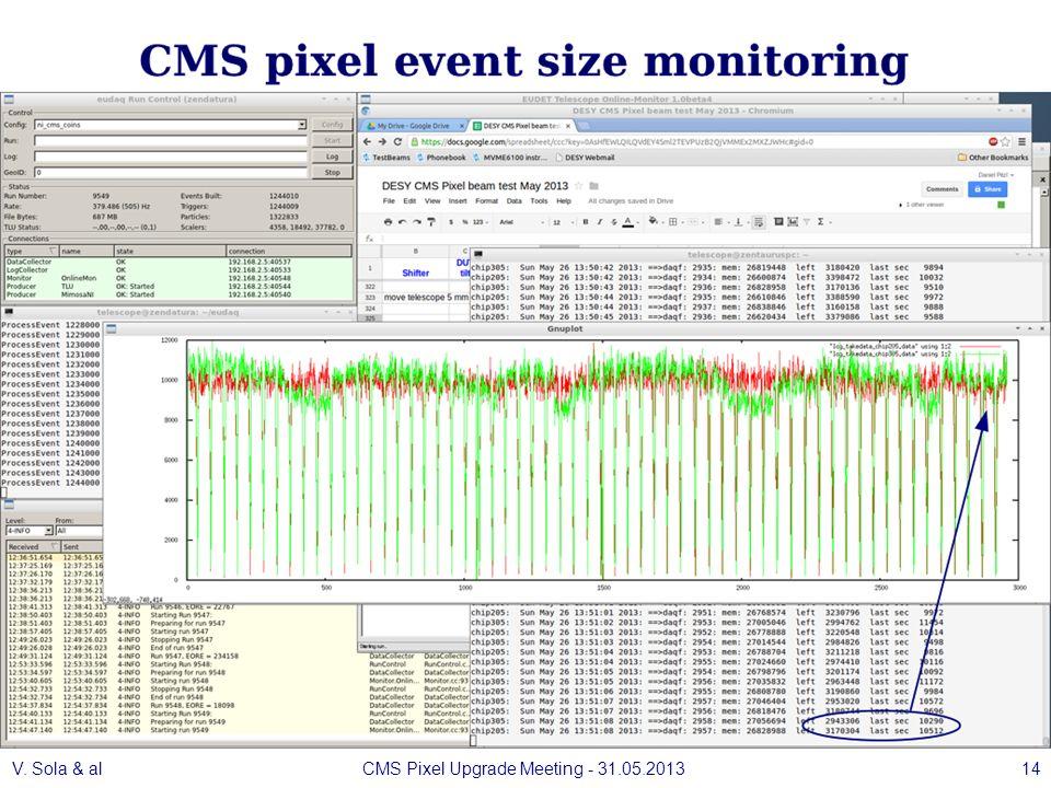 V. Sola & alCMS Pixel Upgrade Meeting - 31.05.201314