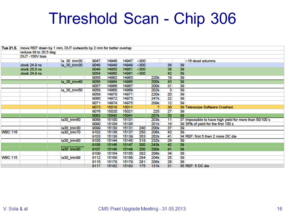 Threshold Scan - Chip 306 V. Sola & alCMS Pixel Upgrade Meeting - 31.05.201316