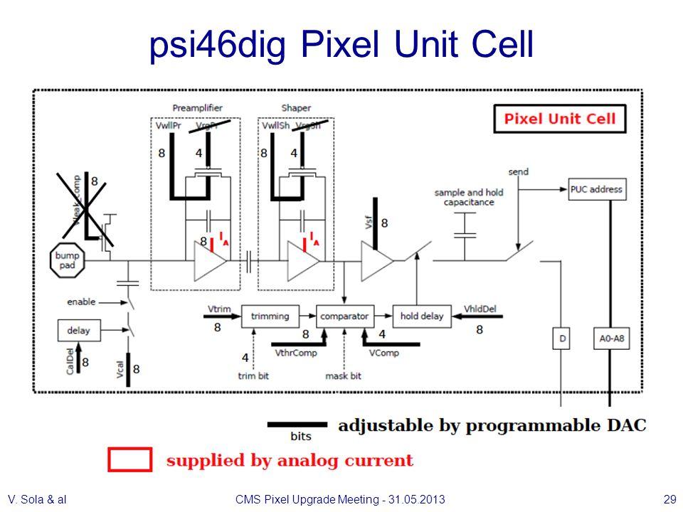 psi46dig Pixel Unit Cell V. Sola & alCMS Pixel Upgrade Meeting - 31.05.201329