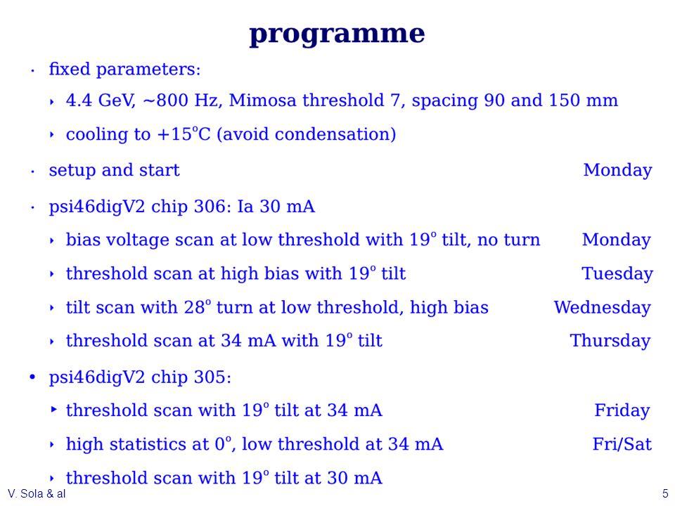 Threshold Scan - Chip 306 V. Sola & alCMS Pixel Upgrade Meeting - 31.05.201316