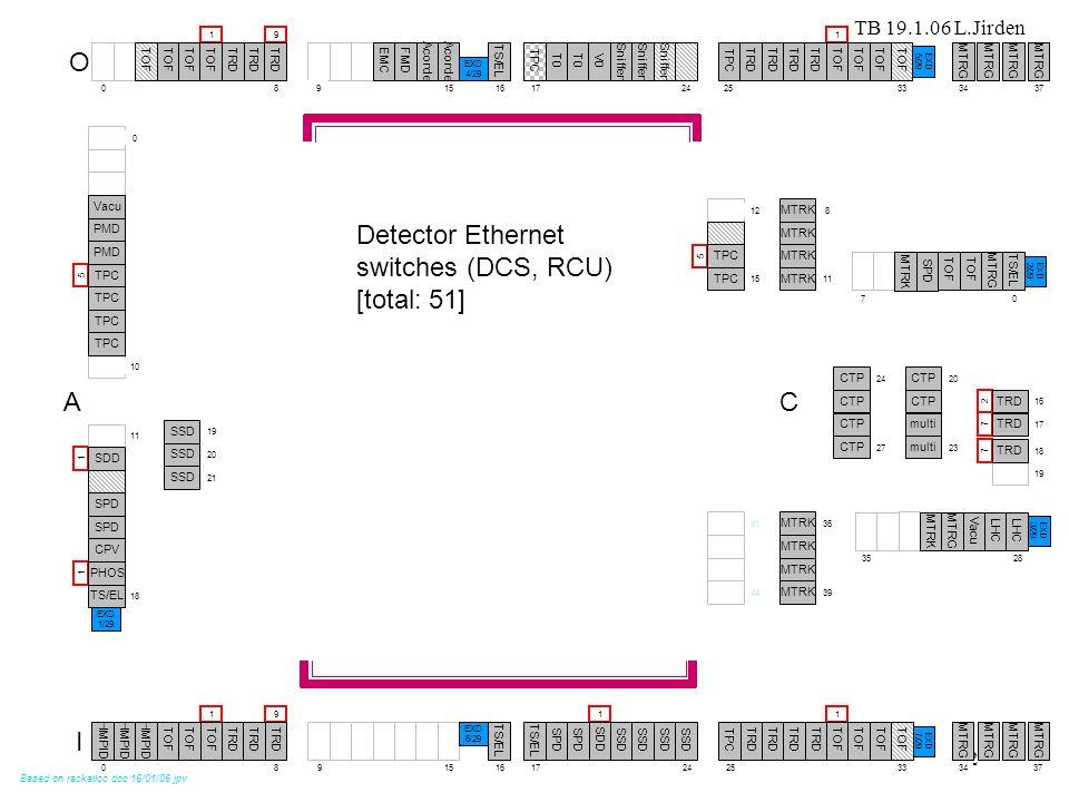 TB 19.1.06 L.Jirden 2 911 9 5 5 11 1 1 1 7 2 7 Detector Ethernet switches (DCS, RCU) [total: 51]