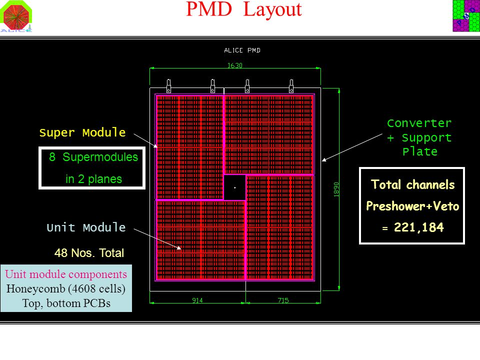 PMD Layout Unit Module Super Module Converter + Support Plate Total channels Preshower+Veto = 221,184 8 Supermodules in 2 planes 48 Nos. Total Unit mo