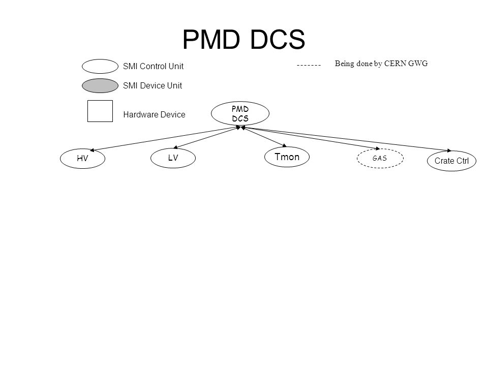 PMD DCS SMI Control Unit SMI Device Unit Hardware Device Being done by CERN GWG GAS HV LV PMD DCS Tmon Crate Ctrl