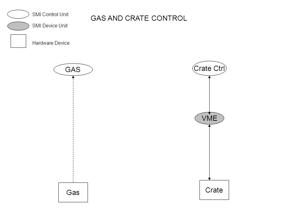 GAS AND CRATE CONTROL GAS Gas Crate Ctrl VME Crate SMI Control Unit SMI Device Unit Hardware Device