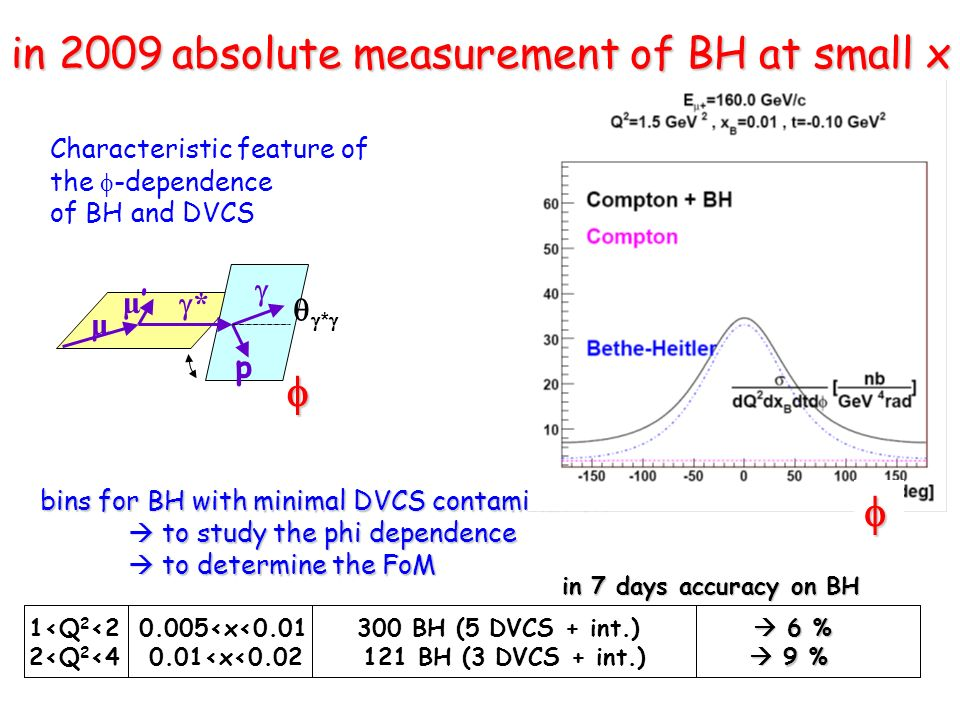 bins for BH with minimal DVCS contamination bins for BH with minimal DVCS contamination to study the phi dependence to study the phi dependence to det