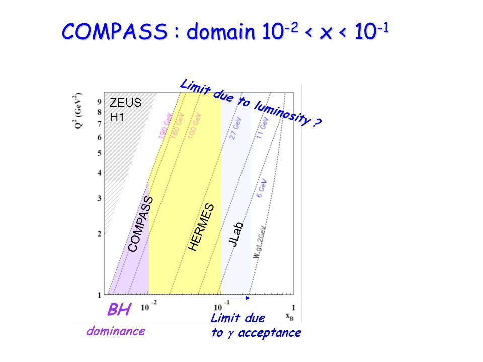 COMPASS : domain 10 -2 < x < 10 -1 JLab COMPASS HERMES ZEUS H1 Limit due to luminosity .