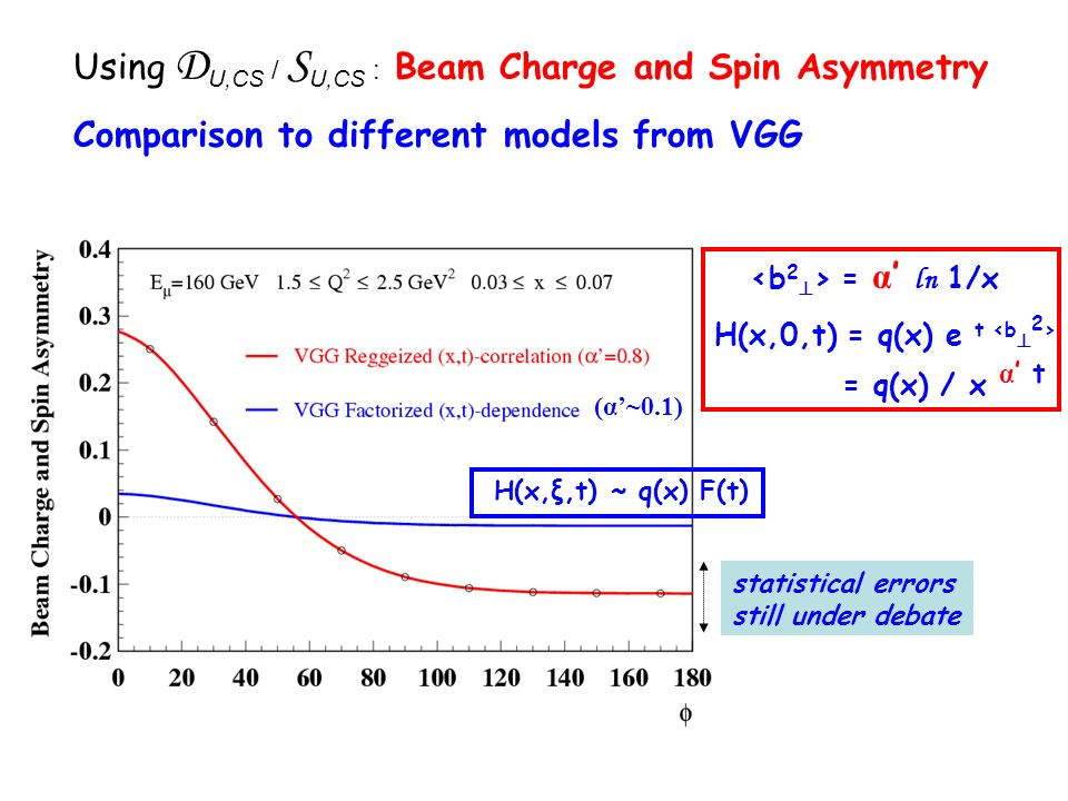 Using D U,CS / S U,CS : Beam Charge and Spin Asymmetry Comparison to different models from VGG statistical errors still under debate H(x,0,t) = q(x) e t = q(x) / x α t = α ln 1/x (α~0.1) H(x,ξ,t) ~ q(x) F(t)