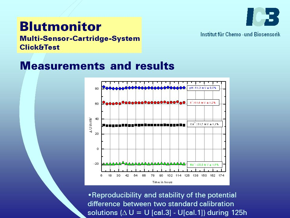Blutmonitor Multi-Sensor-Cartridge-System Click&Test Segment of the potential-time plot of a three point calibration of a long-term experiment for potassium, sodium, calcium, and pH taken simultaneously in two flow-through cells coupled in series Measurements and results