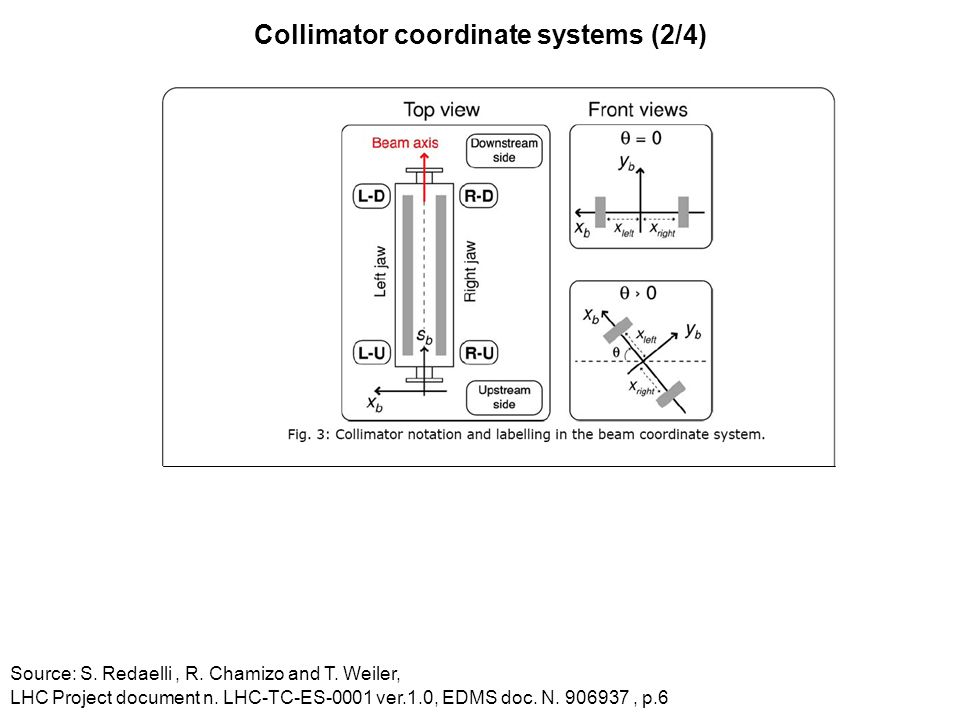 Collimator coordinate systems (2/4) Source: S. Redaelli, R. Chamizo and T. Weiler, LHC Project document n. LHC-TC-ES-0001 ver.1.0, EDMS doc. N. 906937