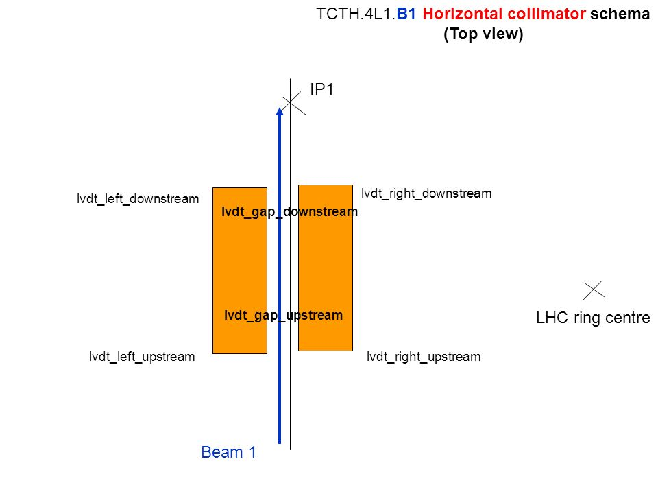 IP1 Beam 1 TCTH.4L1.B1 Horizontal collimator schema (Top view) LHC ring centre lvdt_right_upstream lvdt_right_downstream lvdt_left_downstream lvdt_lef