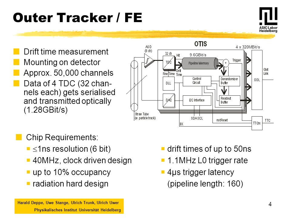 Harald Deppe, Uwe Stange, Ulrich Trunk, Ulrich Uwer Physikalisches Institut Universität Heidelberg 4 Outer Tracker / FE Drift time measurement Mounting on detector Approx.