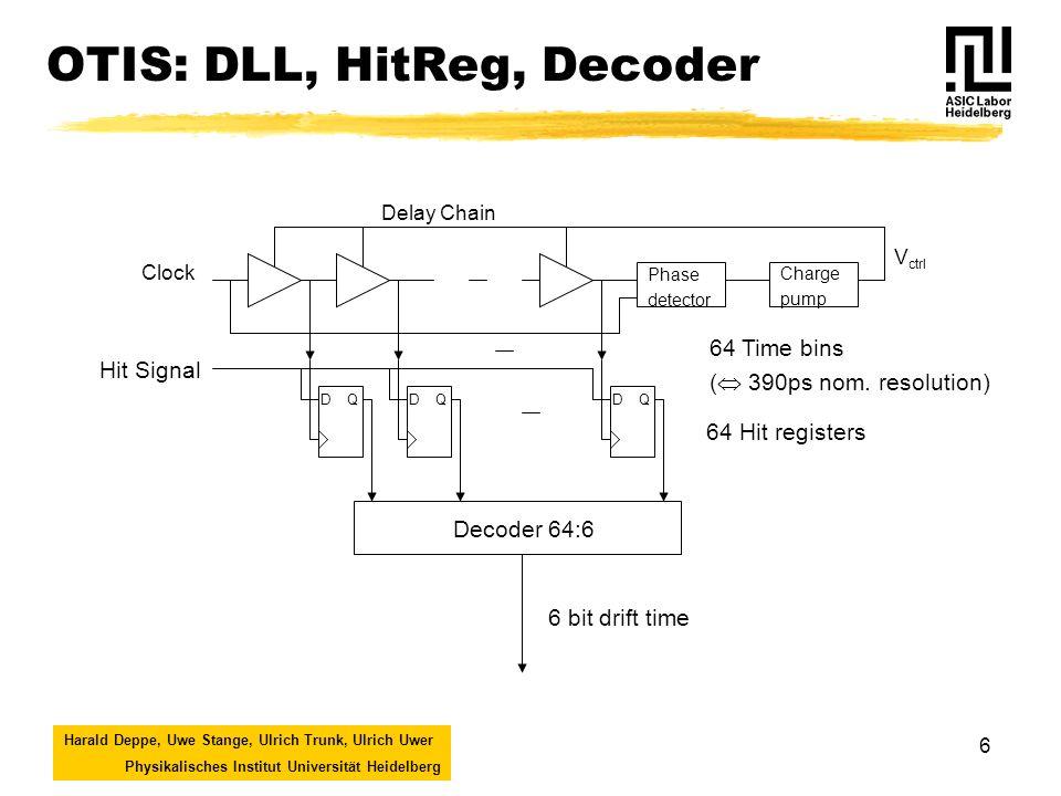 Harald Deppe, Uwe Stange, Ulrich Trunk, Ulrich Uwer Physikalisches Institut Universität Heidelberg 6 OTIS: DLL, HitReg, Decoder Clock Delay Chain Phase detector Charge pump Hit Signal DQ 64 Time bins ( 390ps nom.