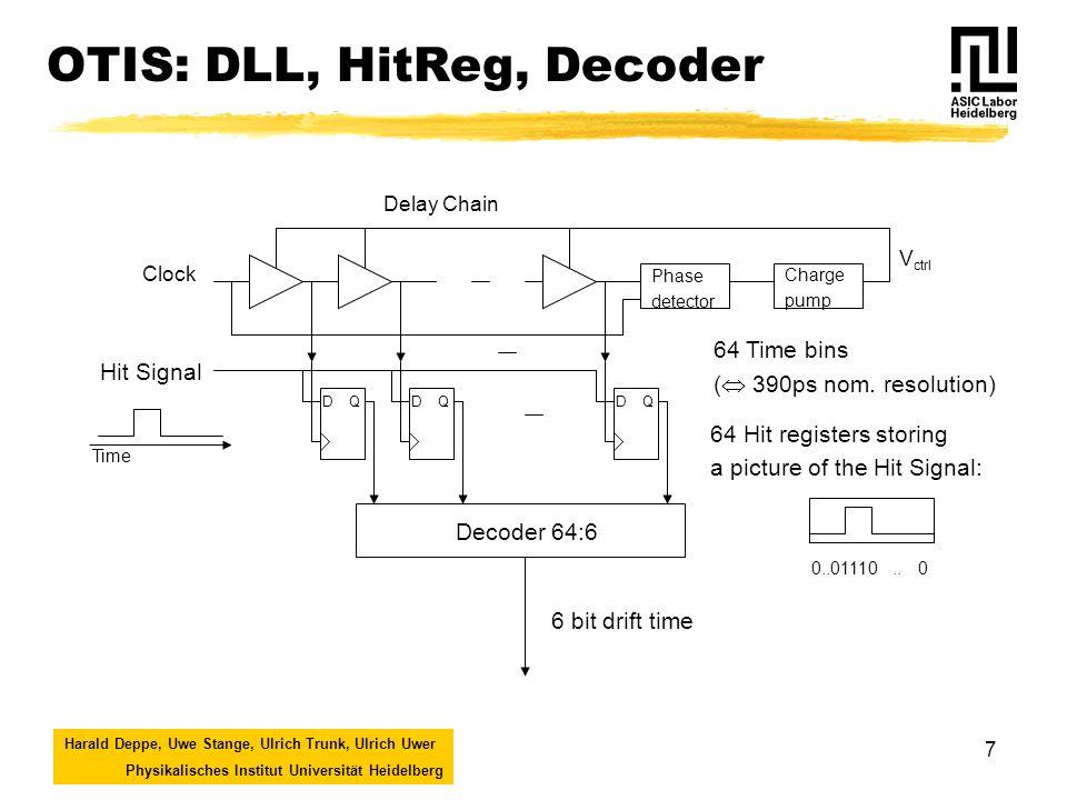 Harald Deppe, Uwe Stange, Ulrich Trunk, Ulrich Uwer Physikalisches Institut Universität Heidelberg 8 OTIS: DLL Prototype Dynamic Range V ctrl /mV Results Dynamic range: V ctrl : 1V Lock range: f lock : 29-56MHz @ 300K T lock : 10-90°C @ 40MHz Lock time: t lock < 1µs Differential nonlinearity: DNL = 0,51 ± 0,03 LSB ( 190ps)
