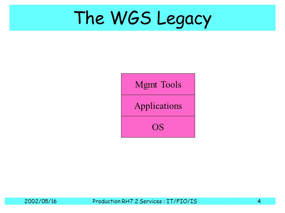 2002/05/16Production RH7.2 Services : IT/FIO/IS5 The WGS Legacy OS Applications Mgmt Tools KickStart SUE ASIS BIS /home /usr/cute /usr/local /var /opt