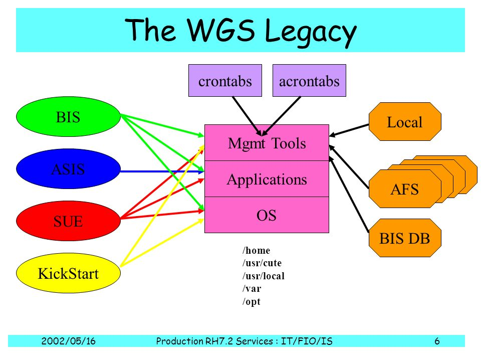 2002/05/16Production RH7.2 Services : IT/FIO/IS6 The WGS Legacy OS Applications Mgmt Tools KickStart SUE ASIS BIS BIS DB AFS Local acrontabs /home /usr/cute /usr/local /var /opt crontabs