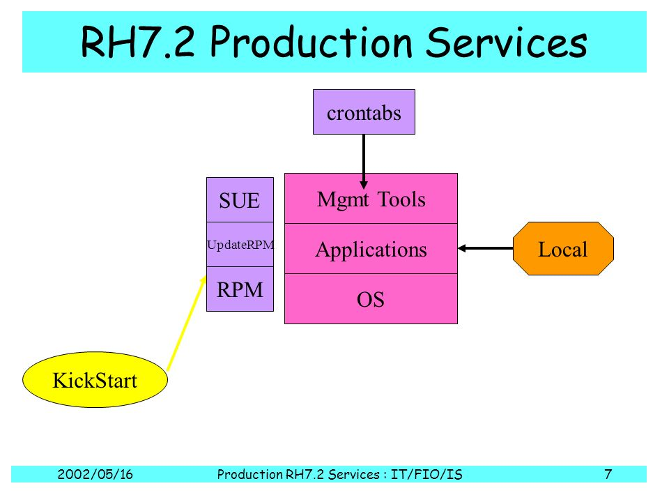 2002/05/16Production RH7.2 Services : IT/FIO/IS7 RH7.2 Production Services OS Applications Mgmt Tools KickStart Local crontabs RPM UpdateRPM SUE