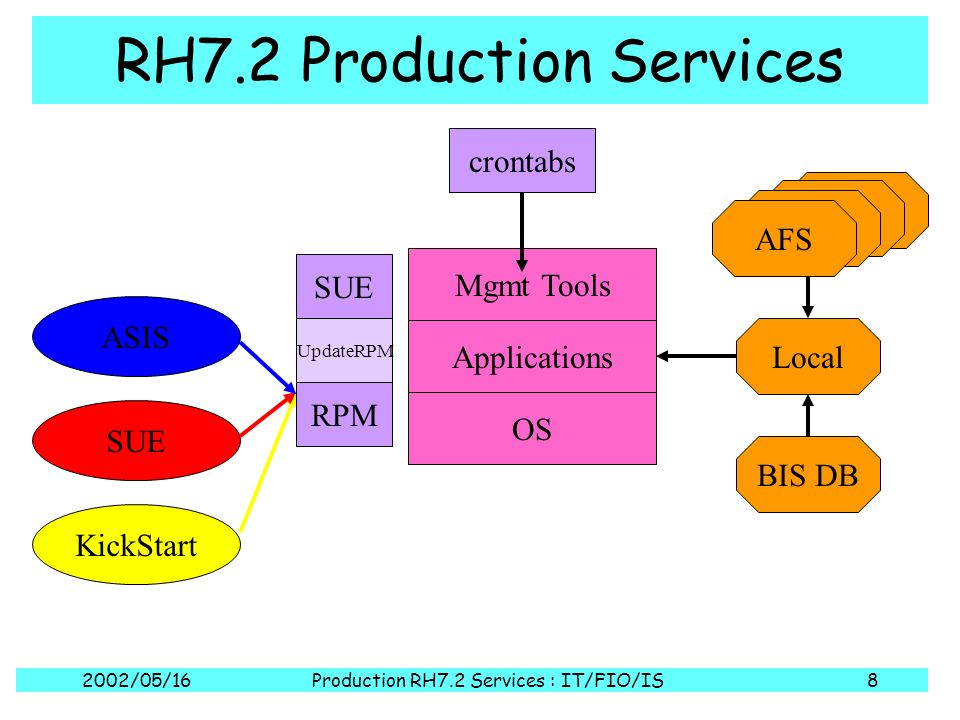2002/05/16Production RH7.2 Services : IT/FIO/IS9 Short Term Goals Identify and isolate productionising code CVS repository Separate base install / feature install / system configuration Use kickstart / RPM / SUE Gather config info Separate from code Single local file Independence from AFS No reliance on insecure protocols Refresh the style: Linux Standards Base