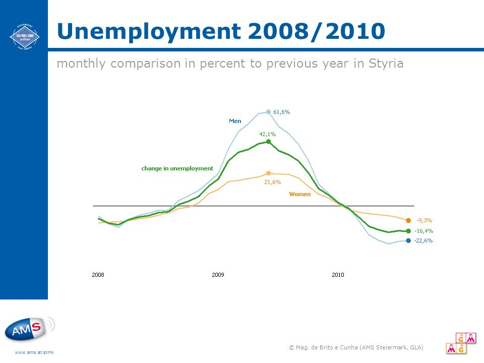 www.ams.at/stmk Unemployment 2008/2010 © Mag. de Brito e Cunha (AMS Steiermark, GLA) monthly comparison in percent to previous year in Styria