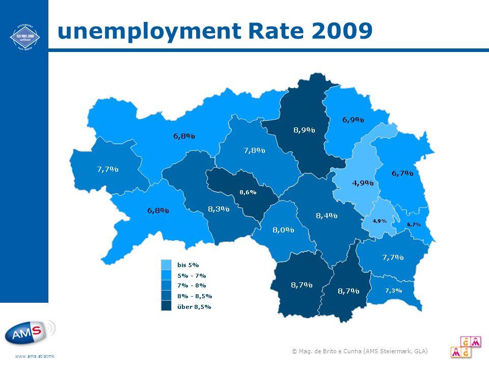 www.ams.at/stmk unemployment Rate 2009 © Mag. de Brito e Cunha (AMS Steiermark, GLA)