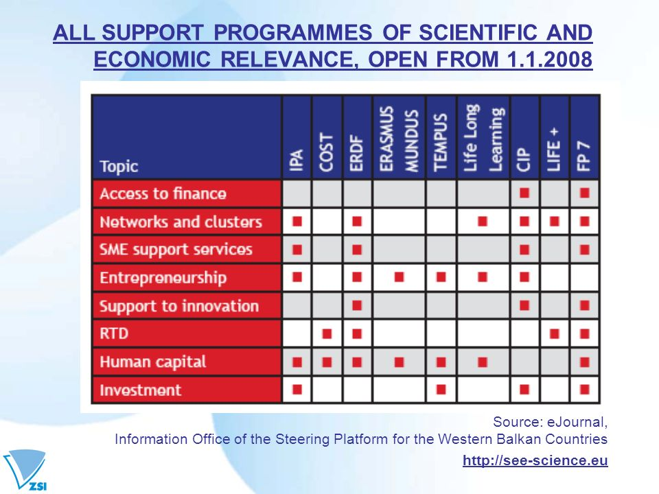 ALL SUPPORT PROGRAMMES OF SCIENTIFIC AND ECONOMIC RELEVANCE, OPEN FROM 1.1.2008 Source: eJournal, Information Office of the Steering Platform for the
