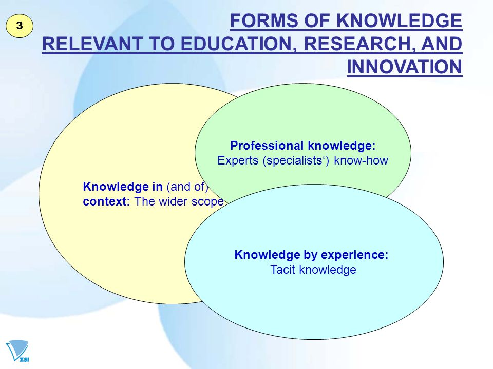 Knowledge in (and of) context: The wider scope Professional knowledge: Experts (specialists) know-how Knowledge by experience: Tacit knowledge FORMS OF KNOWLEDGE RELEVANT TO EDUCATION, RESEARCH, AND INNOVATION 3