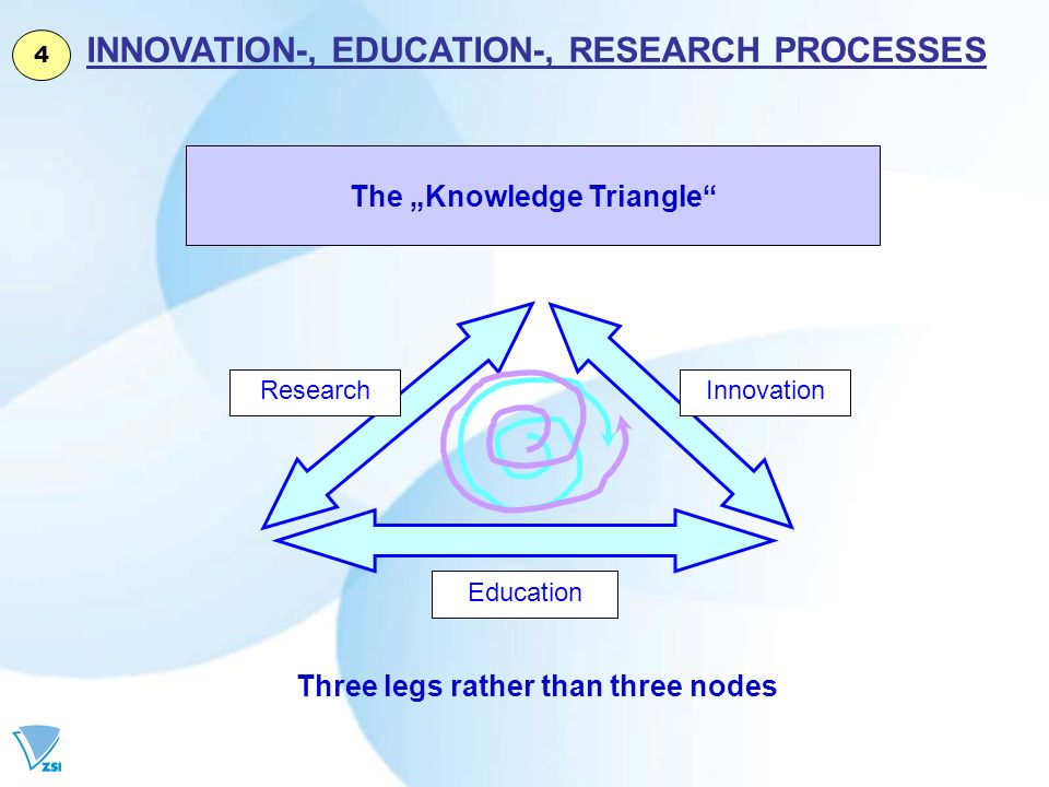 INNOVATION-, EDUCATION-, RESEARCH PROCESSES Three legs rather than three nodes The Knowledge Triangle Education InnovationResearch 4
