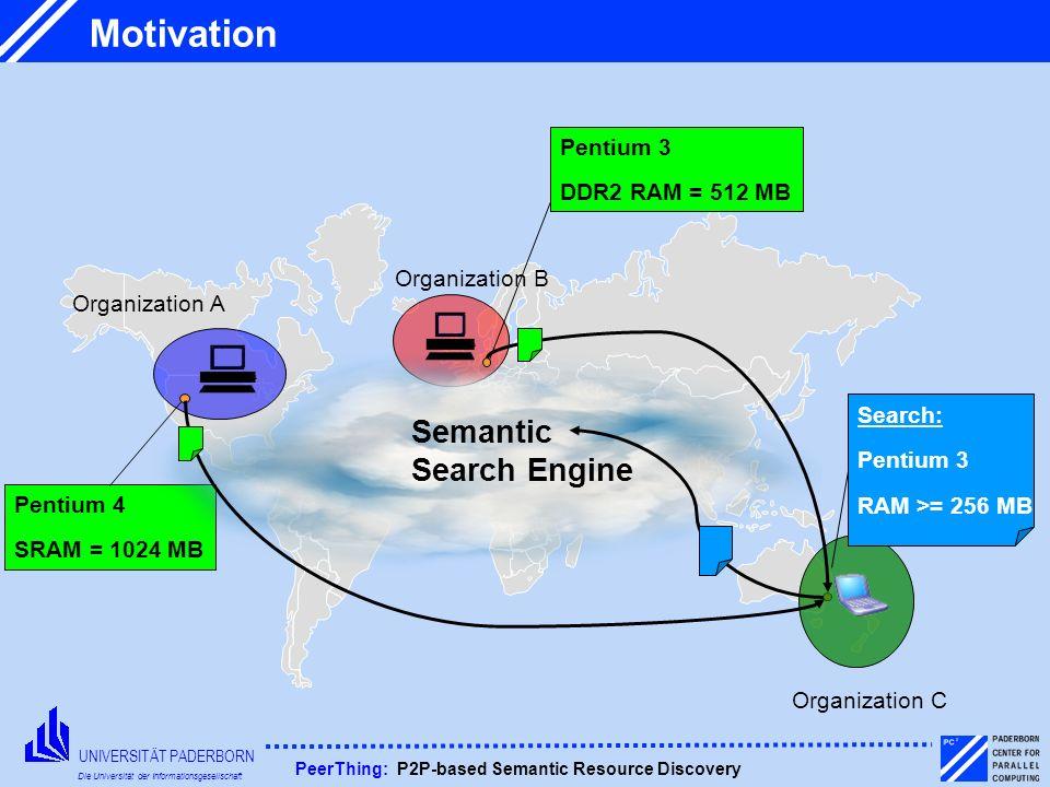 UNIVERSITÄT PADERBORN Die Universität der Informationsgesellschaft PeerThing: P2P-based Semantic Resource Discovery Motivation Search: Pentium 3 RAM >