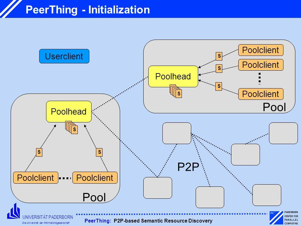 UNIVERSITÄT PADERBORN Die Universität der Informationsgesellschaft PeerThing: P2P-based Semantic Resource Discovery PeerThing - Initialization Pool Po