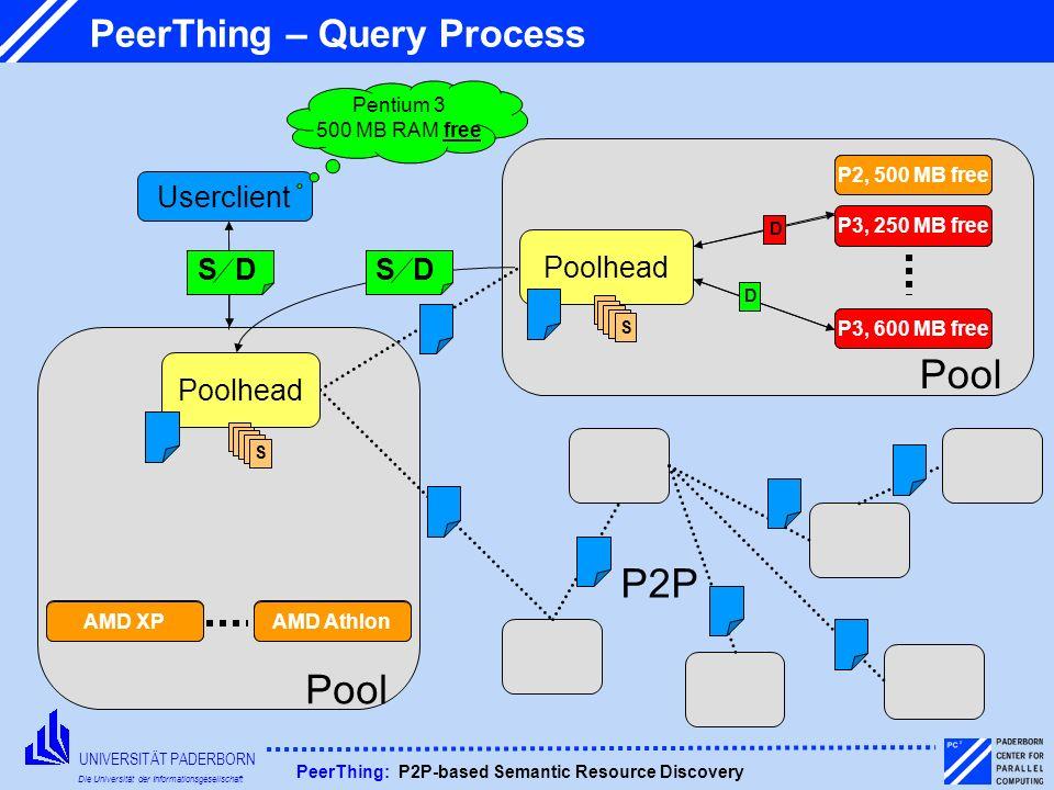 UNIVERSITÄT PADERBORN Die Universität der Informationsgesellschaft PeerThing: P2P-based Semantic Resource Discovery PeerThing – Query Process Pool Use