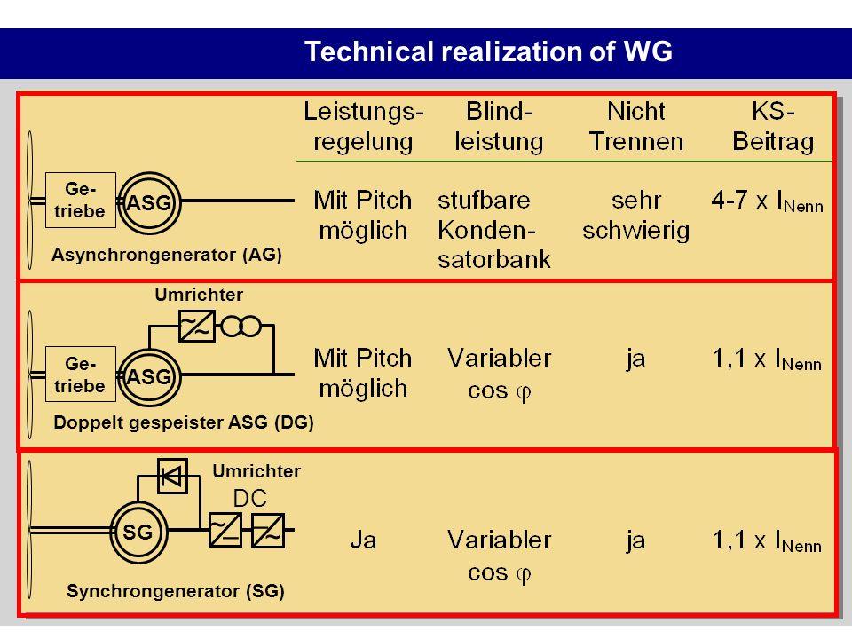 Technical realization of WG ASG Ge- triebe Asynchrongenerator (AG) ~ ASG Ge- triebe ~ Umrichter Doppelt gespeister ASG (DG) SG ~ – – ~ DC Umrichter Sy