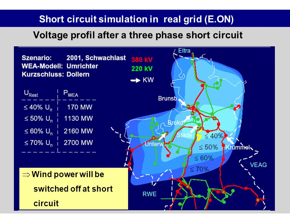 Voltage profil after a three phase short circuit Short circuit simulation in real grid (E.ON) Wind power will be switched off at short circuit