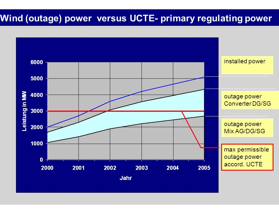 Wind (outage) power versus UCTE- primary regulating power installed power outage power Converter DG/SG outage power Mix AG/DG/SG max permissible outag