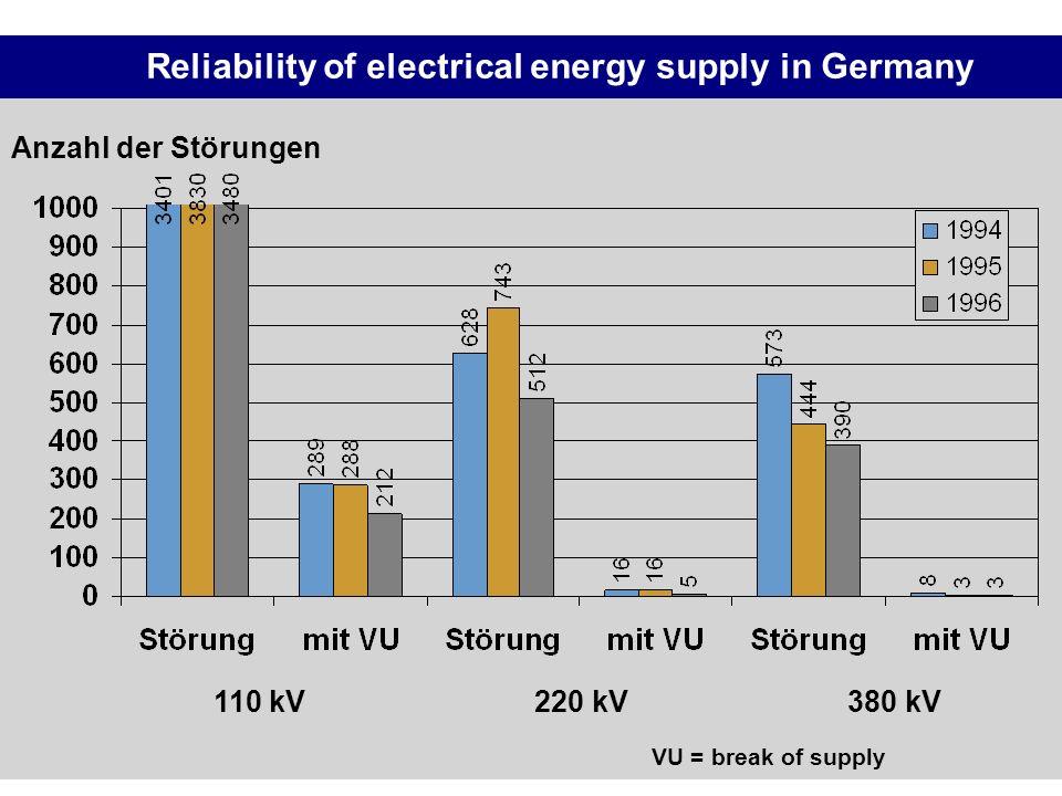 Reliability of electrical energy supply in Germany 110 kV220 kV380 kV Anzahl der Störungen VU = break of supply