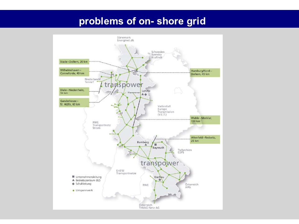 problems of on- shore grid