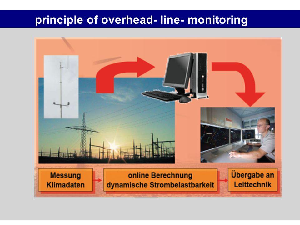 principle of overhead- line- monitoring