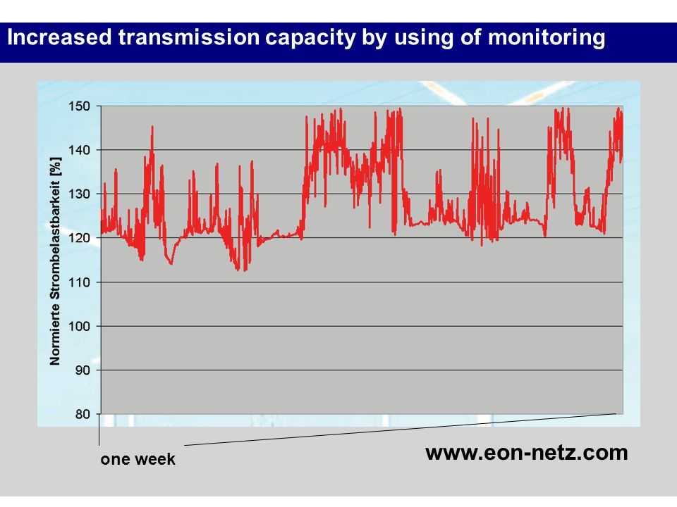 Increased transmission capacity by using of monitoring www.eon-netz.com one week