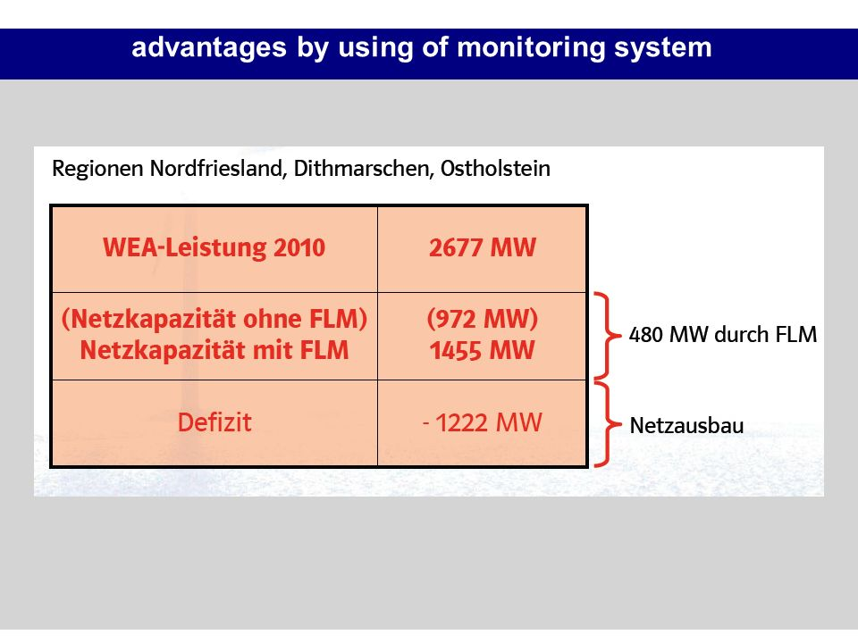 advantages by using of monitoring system