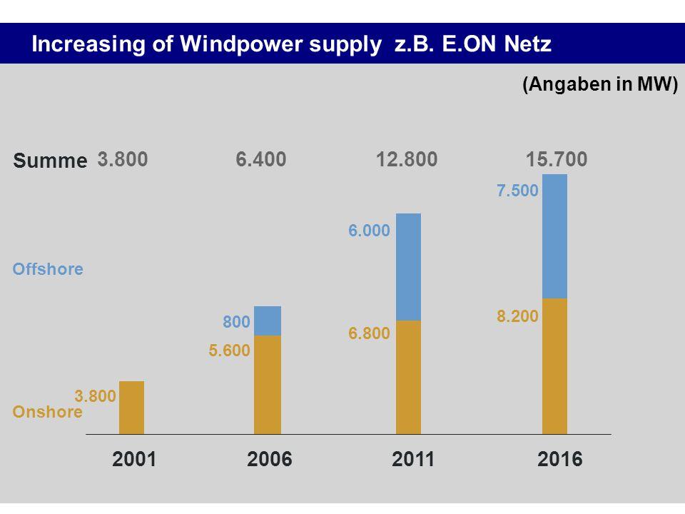 Increasing of Windpower supply z.B. E.ON Netz 2001 200620112016 3.8006.40012.80015.700 Summe 3.800 5.600 6.800 8.200 Onshore 800 6.000 7.500 Offshore