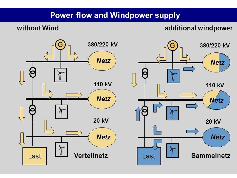 Power flow and Windpower supply without Wind Verteilnetz G 110 kV 380/220 kV 20 kV Netz Last Netz additional windpower Sammelnetz G 110 kV 380/220 kV