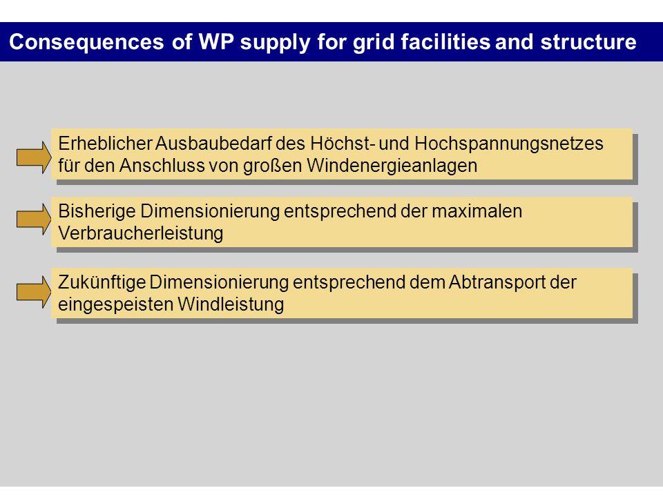 Erheblicher Ausbaubedarf des Höchst- und Hochspannungsnetzes für den Anschluss von großen Windenergieanlagen Consequences of WP supply for grid facili
