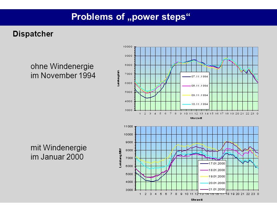 Problems of power steps ohne Windenergie im November 1994 mit Windenergie im Januar 2000 Dispatcher